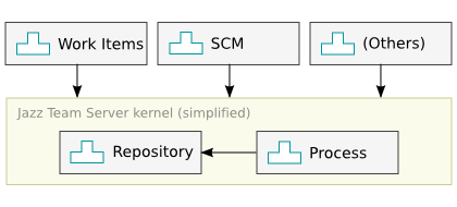 The relationship between Repository and other components in Jazz Team Server