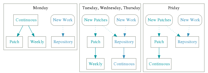 Detailed view of code flow in the Repository component
