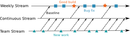 A diagram showing how change-sets flow from a team's stream to the Continuous Integration and Weekly Integration streams