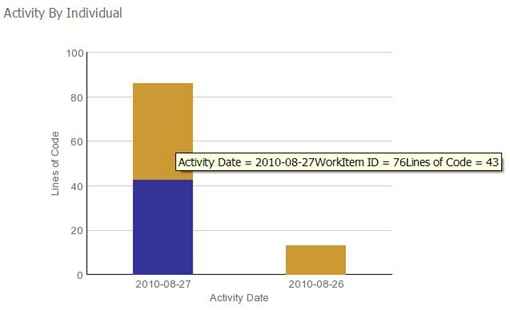 Activity report for an individual
