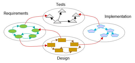 Image of linked data all in one configurational