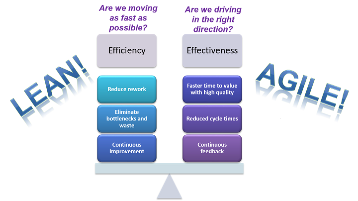 Delivering the right things right through balance of lean and agile
