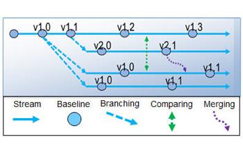Common configuration management concepts