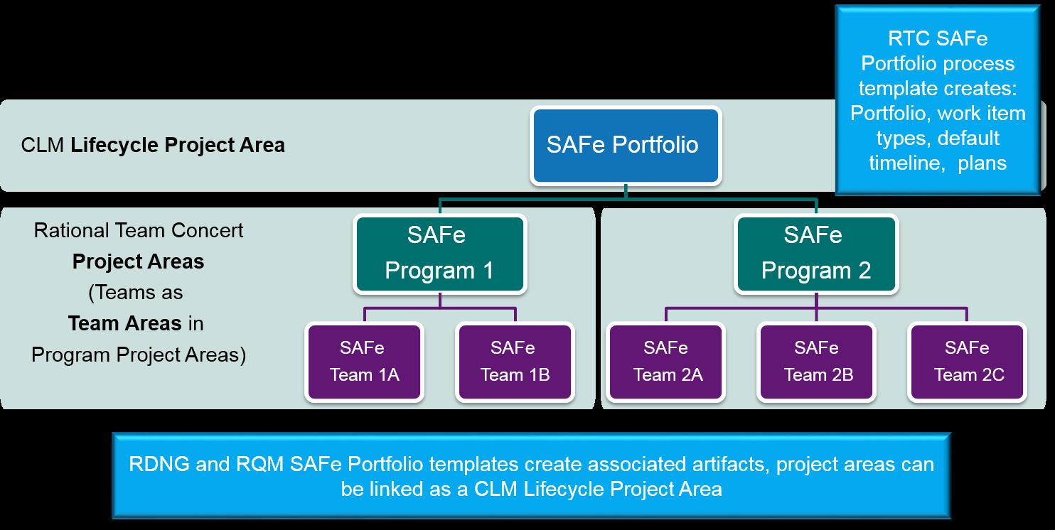 SAFe Portfolio Tooling Infrastructure 601