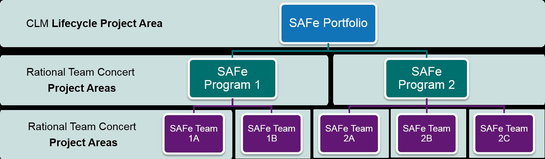 SAFe Portfolio Tooling Infrastructure (TSIT) 601
