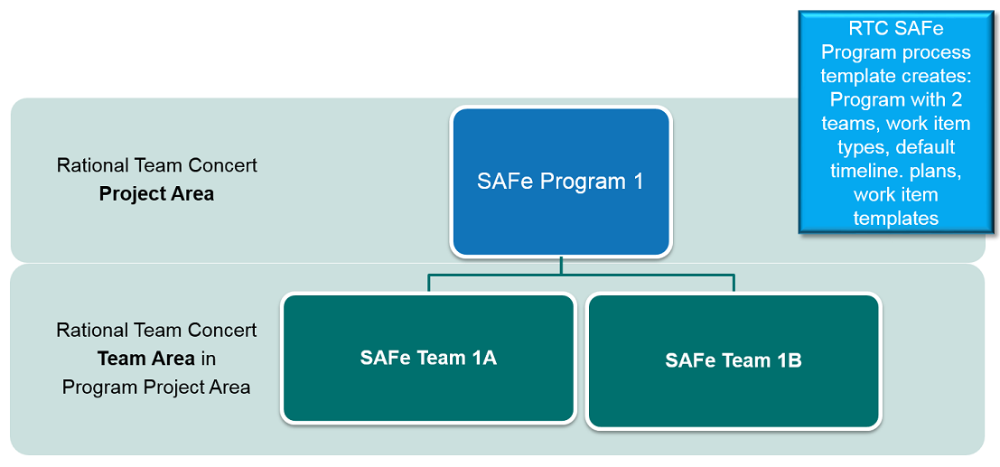 SAFe Program Tooling Infrastructure 601 cropped