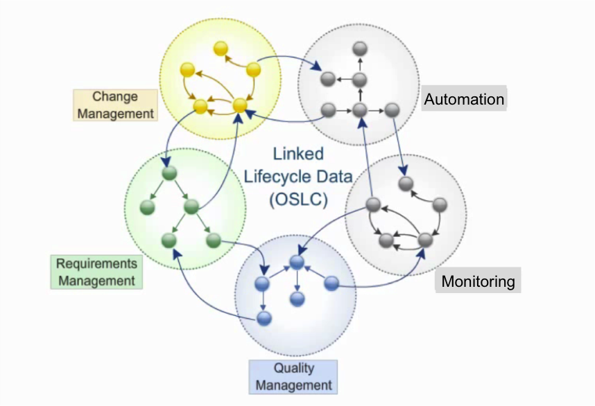 Linked Lifecycle DAta