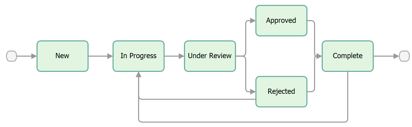 Default workflow