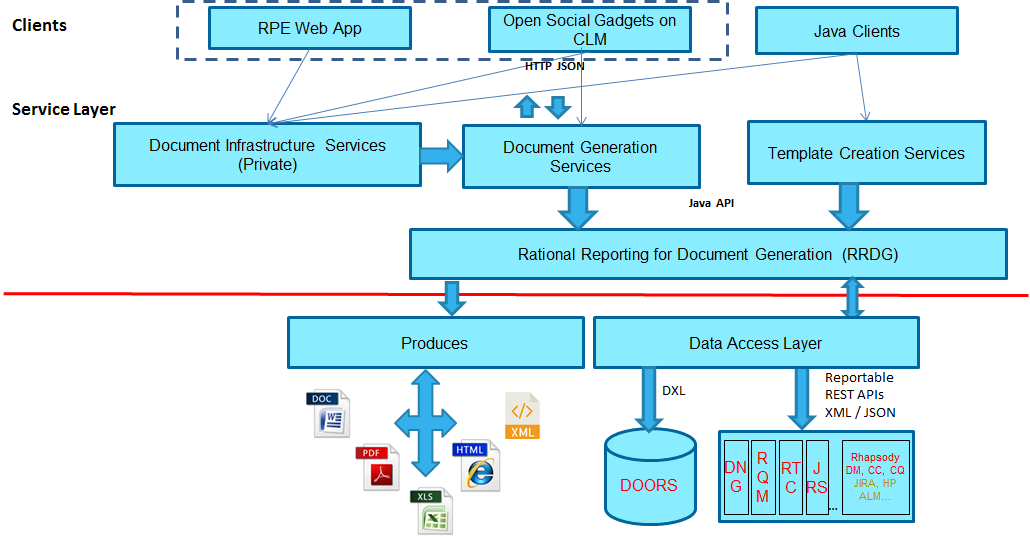 rpe-web-architecture