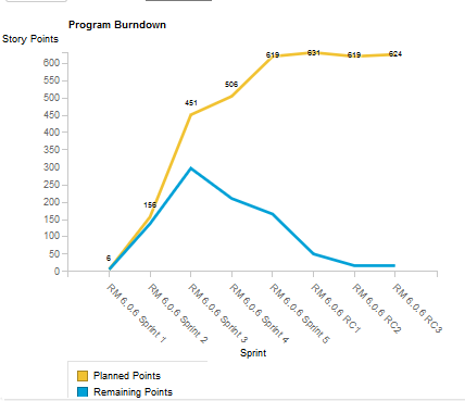 Program Burn-Down Chart