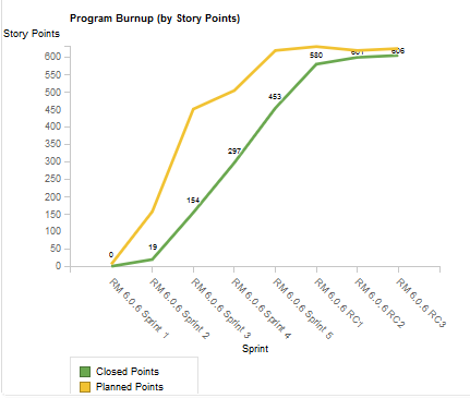 Program Burn-Up Chart