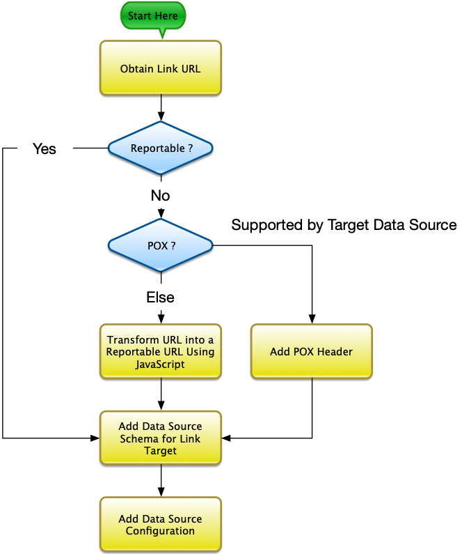 Reporting on Linked Data - Steps