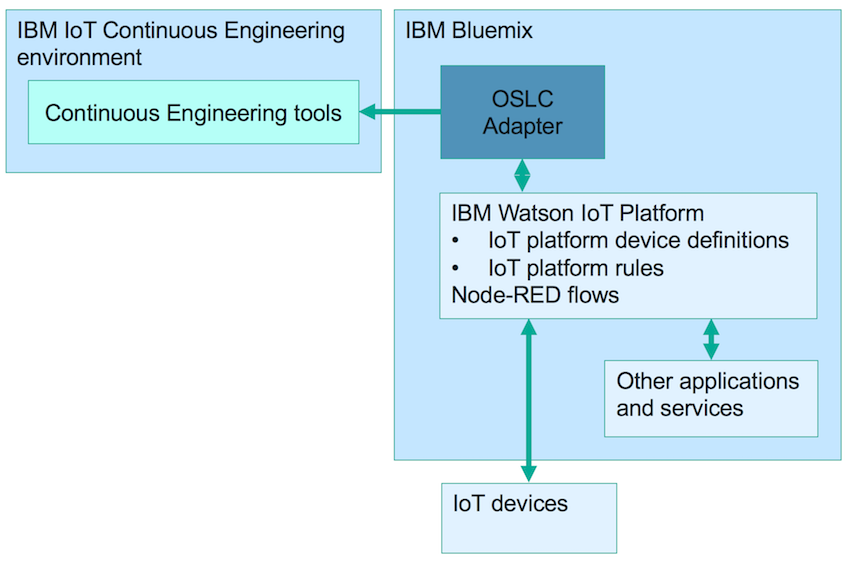 analysis of life cycle of ibm Ibm life cycle results equipment life cycle analysis at up to 3 years, your equipment is in the first stage of the life cycleas you roll off your oem warranty, a service contract with ibm technical support services can generate up to 57% savings  of capital costs over time.