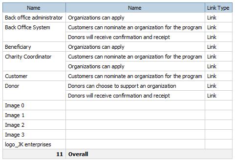 ACtors 2 Features List