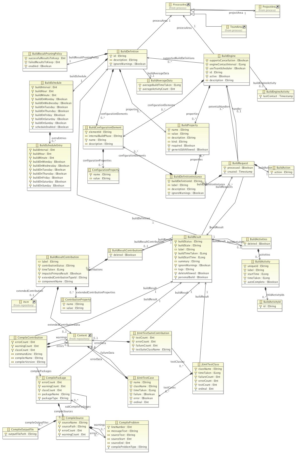 build data model from the SDK