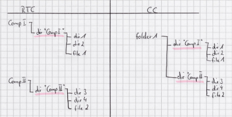 Component structure CC and RTC
