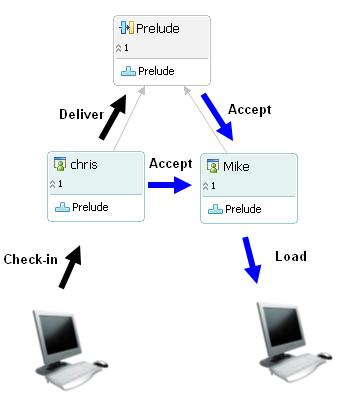 SCM Usage Model