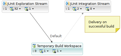The 'JUnit Exploration Workspace' flows to the temporary build workspace, and changes are promoted to the 'JUnit Integration Workspace'