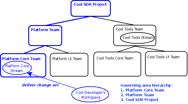 Delivery to Platform Core Stream governed by Platform Core Team
