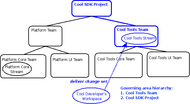 Delivery to Cool Tools Stream governed by Cool Tools Team