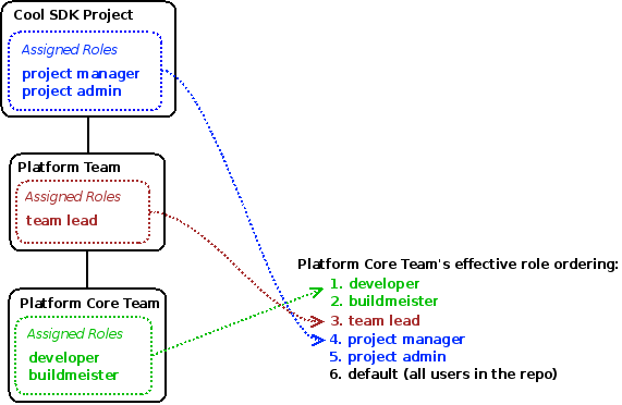 Roles assigned in Cool SDK Project, Platform Team, and Platform Core Team