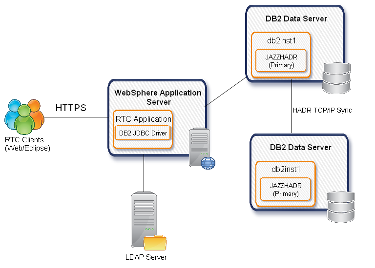 Configuring IBM DB2 9 7 High Availability Database Repository for