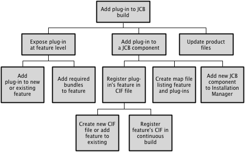 Work Breakdown Structure for adding a plug-in to a JCB