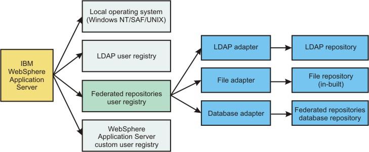 WebSphere Application Server Authentication Architecture