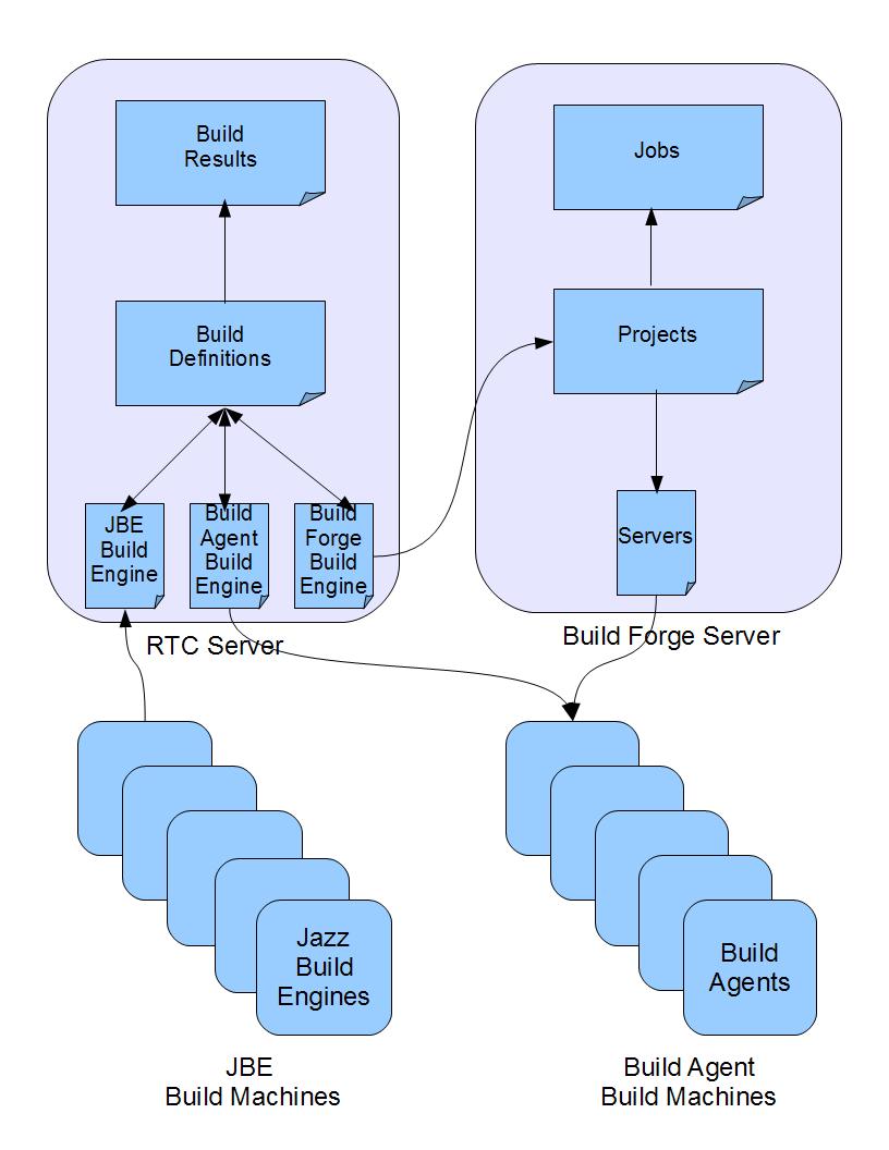 Build Engine Diagram