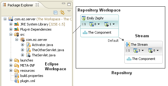 Relationship between repository workspace and stream.  In RTC, you check-in to a repository workspace, then deliver to a stream. In SVN you check-in to trunk.