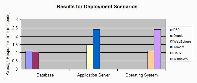 Chart showing results for deployment scenarios