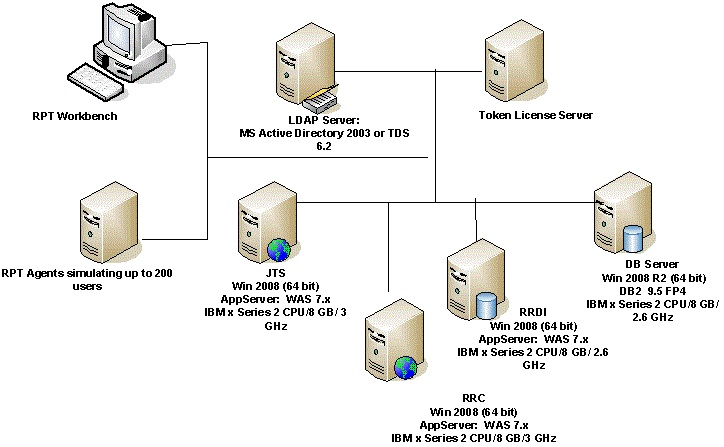 Distributed Server Topology