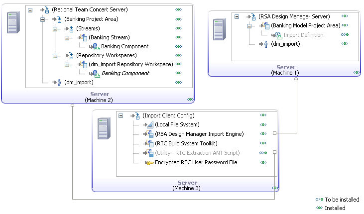 pic3 topo automating rsa design manager imports from rational team concert