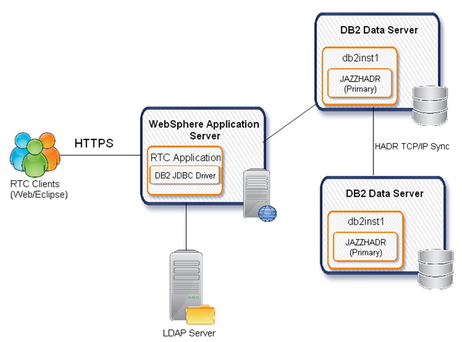High availability and Disaster Recovery solution