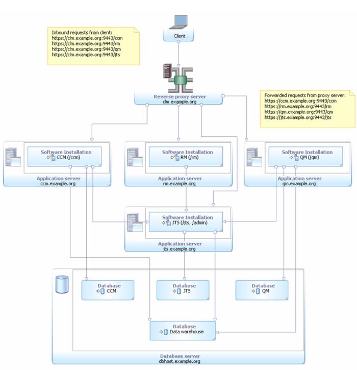 Topology using a Reverse Proxy