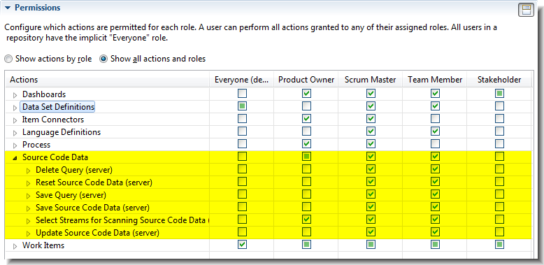 Project configuration permissions for source code data actions