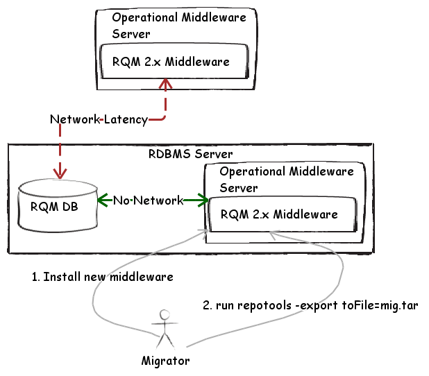 Fig 3. Collocated Export operation