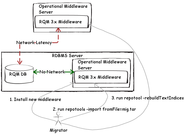 Fig 4. Collocated Import operation