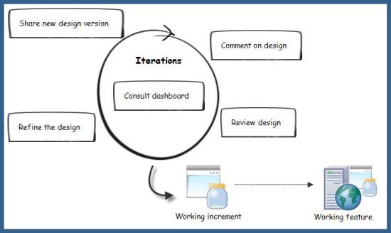 Design activities during development iterations