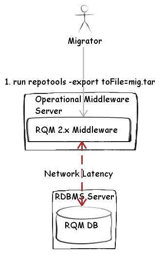 Fig 1. Standard Export operation