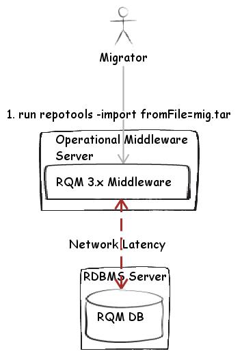 Fig 2. Standard Import operation