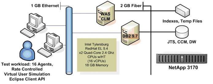Server topology