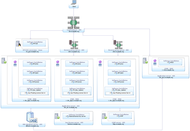 Enterprise - Clustered / AIX / all IBM