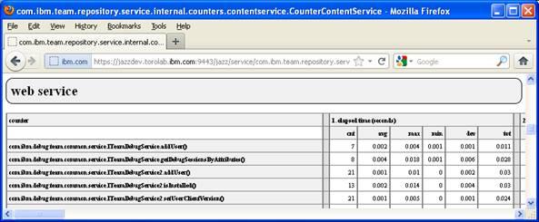 Web Service Counter Report