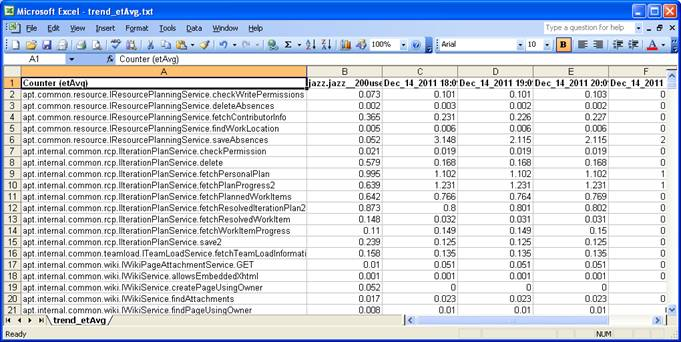 WebServices as a Spreadsheet