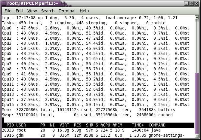 Node 13 CPU