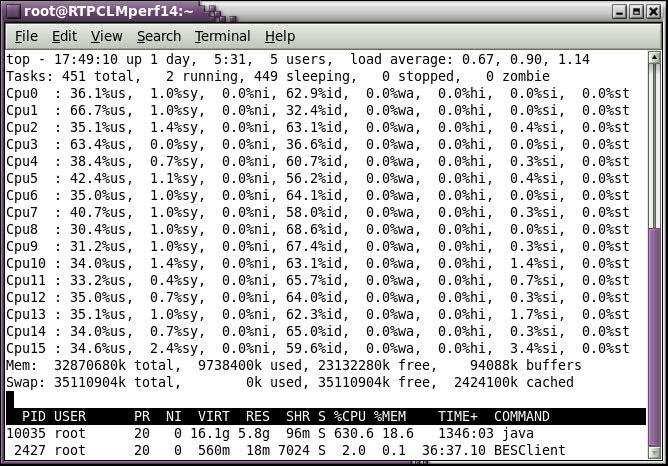 Node 14 CPU