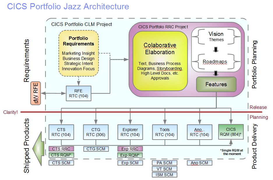 Overview of the CICS Jazz server architecture