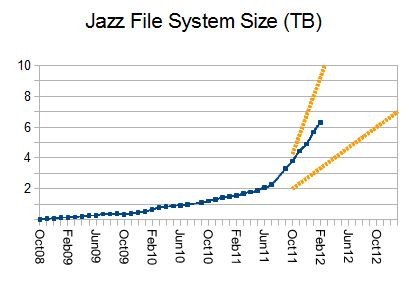Jazz file system size at Hursley