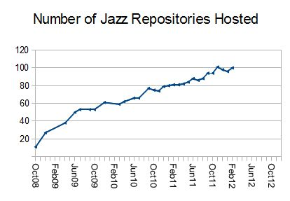 Jazz repositories